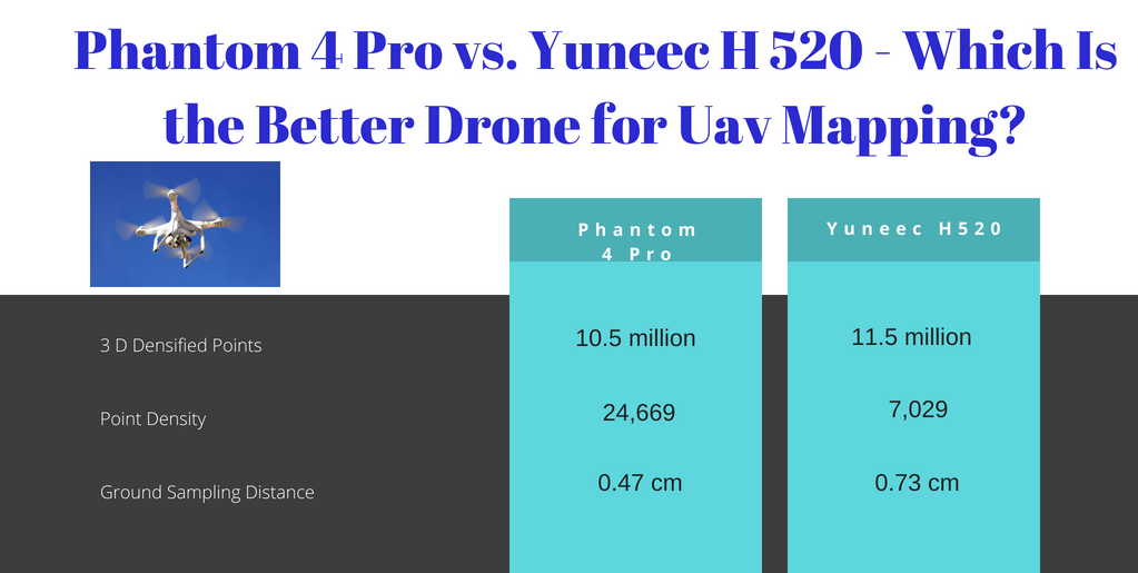 Comparing DJI Phantom 4 Pro to Yuneec H520 for UAV mapping