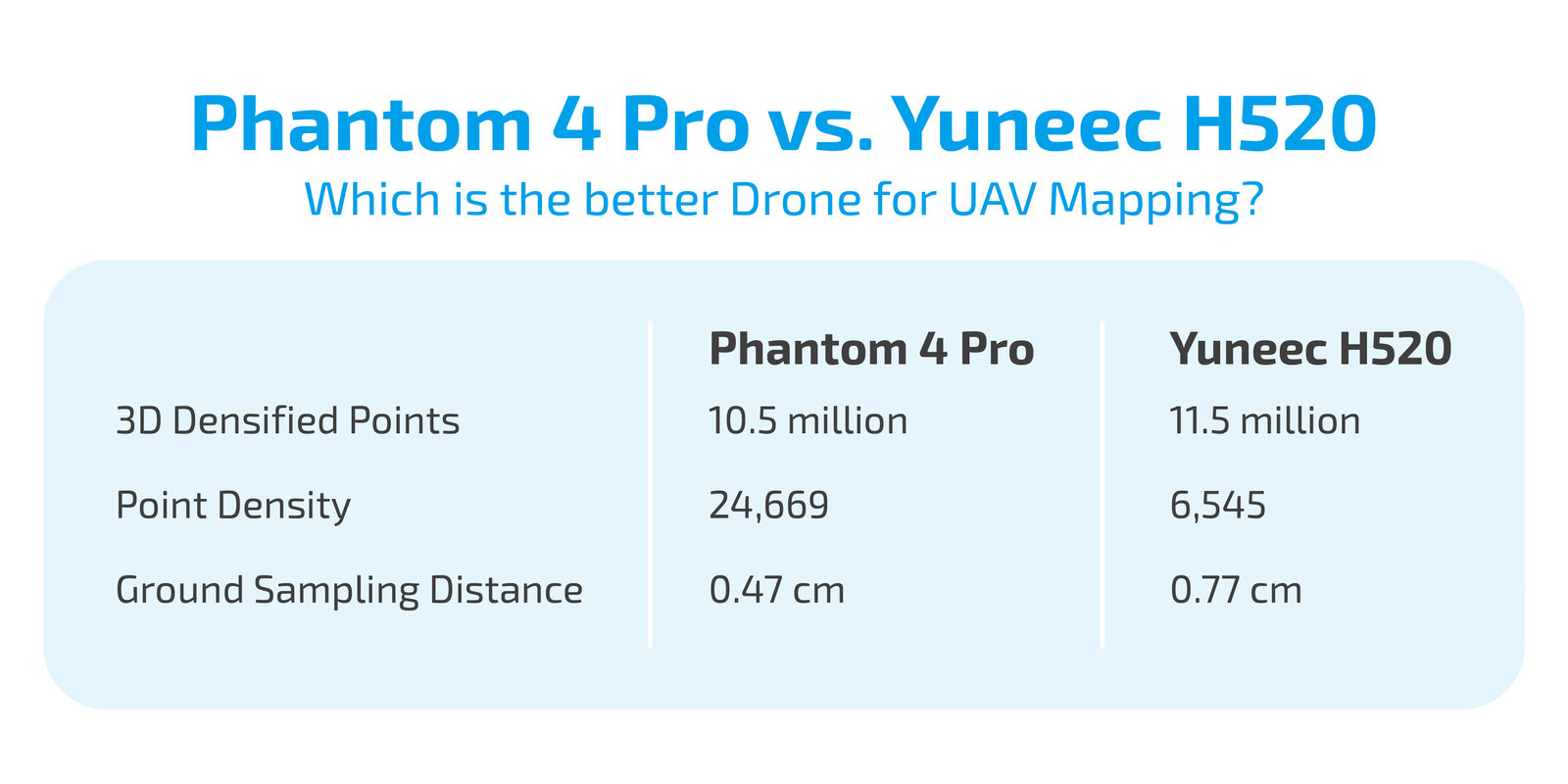 DJI Phantom 4 Pro vs. Yuneec H520 - Which Is the Better Drone for UAV Mapping?