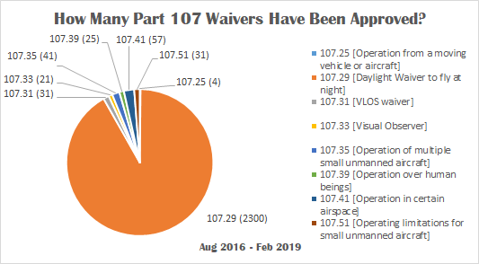 How to Apply for a Part 107 Waiver Through the FAADroneZone