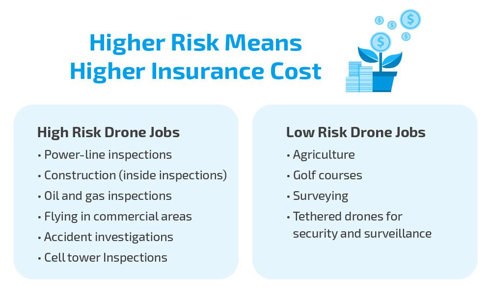 Drone Insurance Cost Comparison