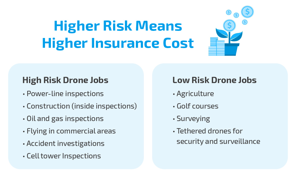 How to purchase the best drone insurance