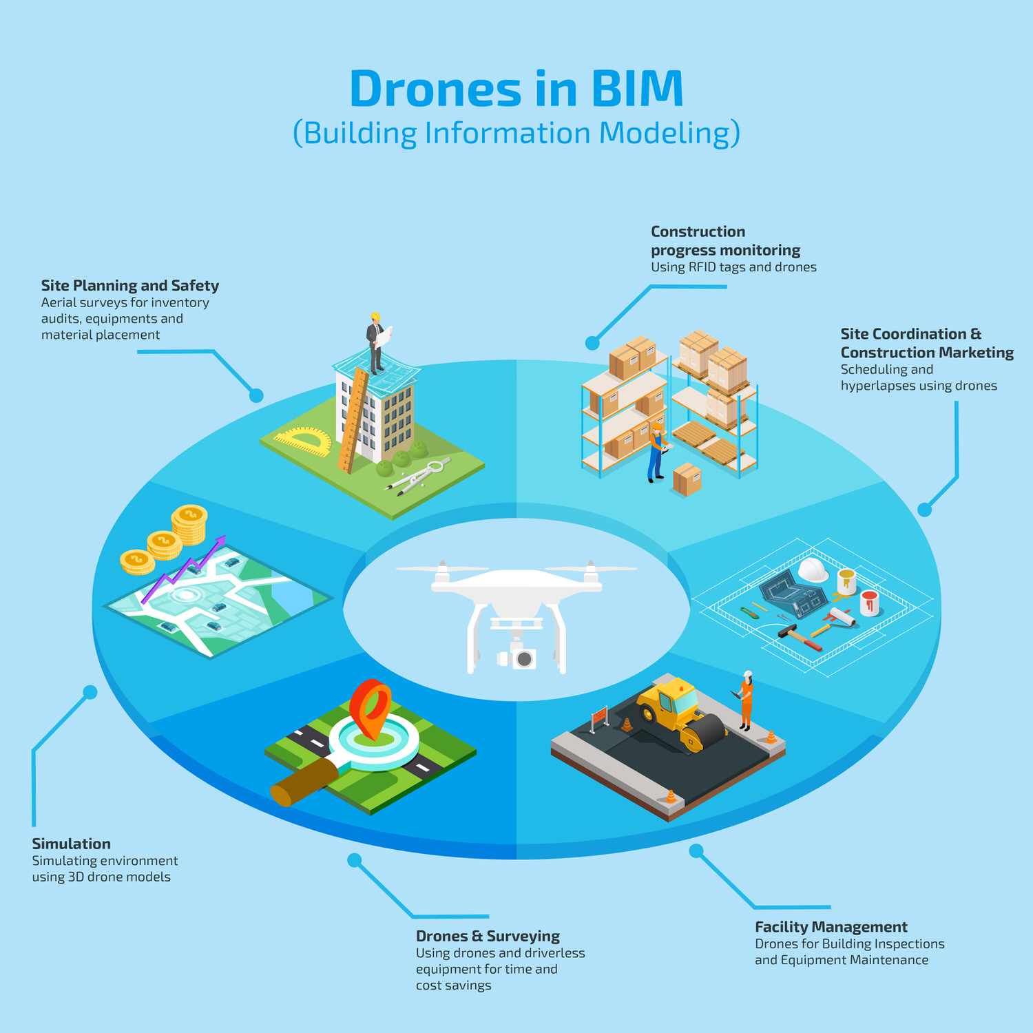 What is BIM? Drones in Construction