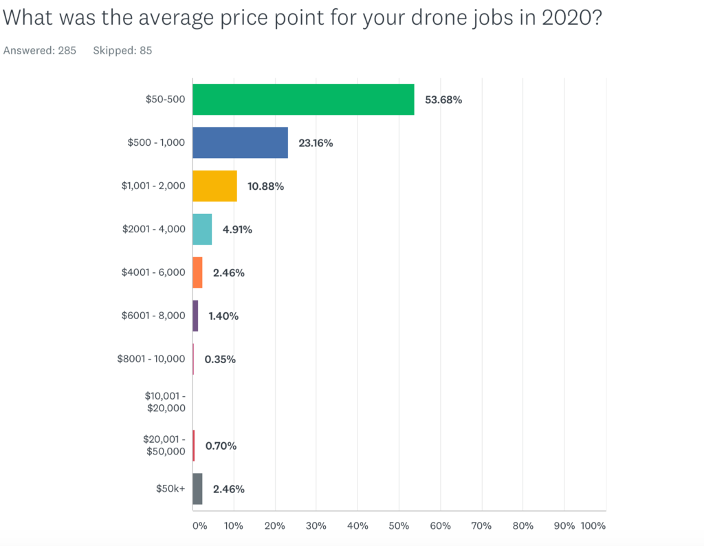 average price point for creative drone jobs