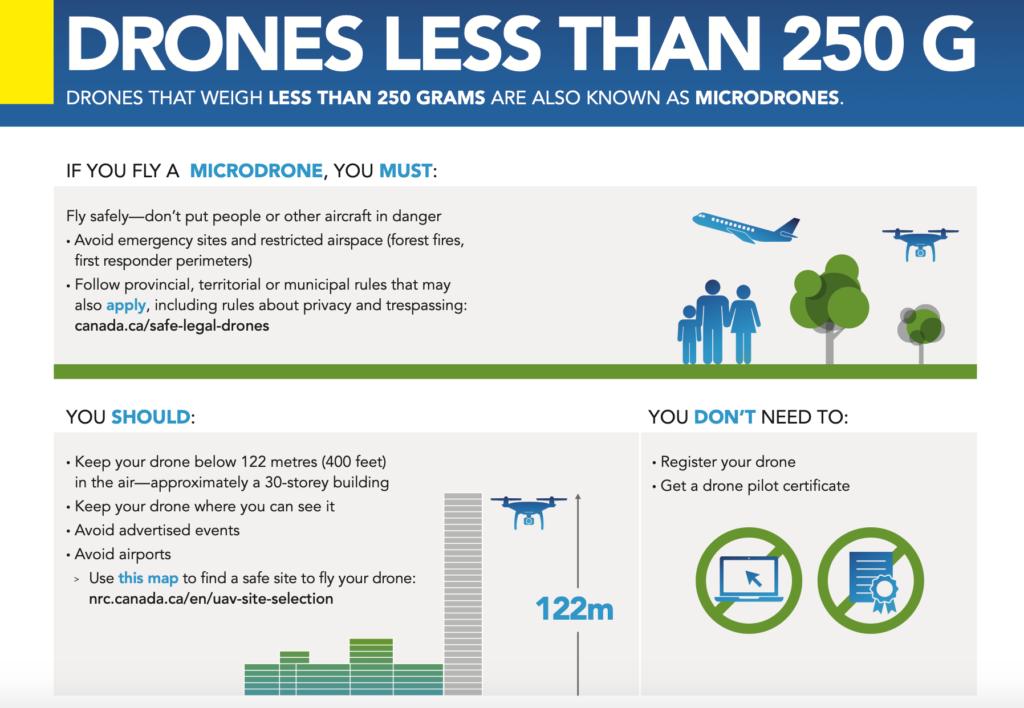 micro drone rule Canada valuable drone